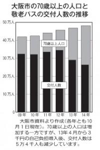 minpou0215グラフ