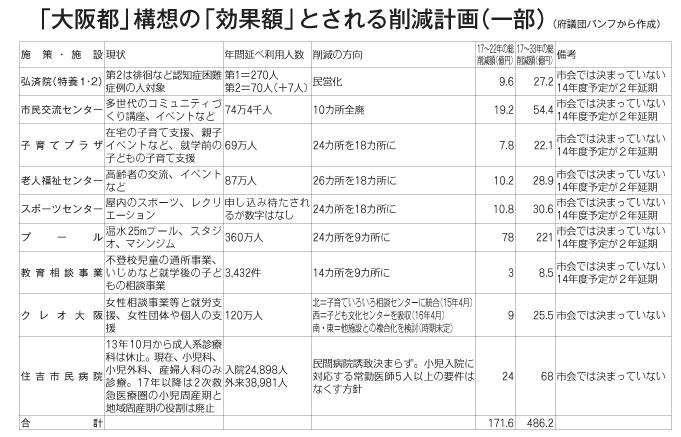 大阪都構想の効果額とされる削減計画の一部
