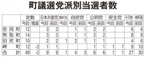 町議選党派別当選者数