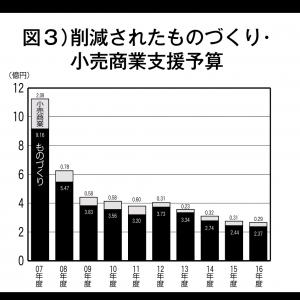図3)削減されたものづくり・小売商業支援予算