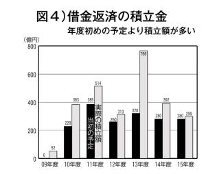 図4)借金返済の積立金年度初めの予定より積立額が多い
