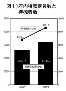 図1)府内特養定員数と    待機者数