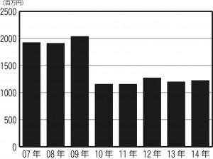 大阪府の市町村国保への法定外補助(決算ベース)