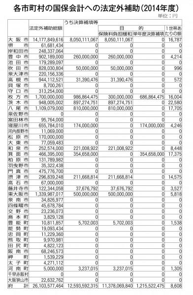 各市町村の国保会計への法定外補助