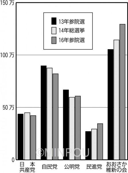 直近国政3選挙得票比較minpou