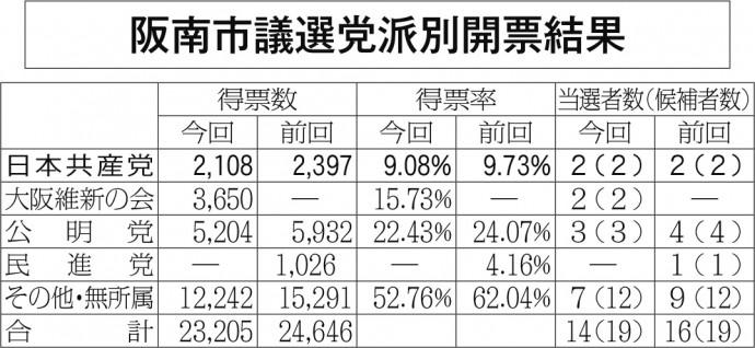 阪南市議選開票結果全体