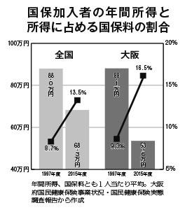 国保グラフ