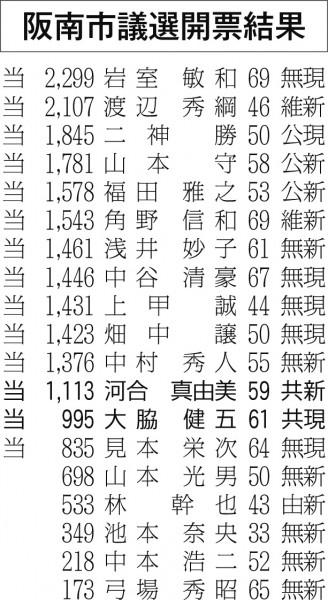 阪南市議選開票結果