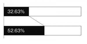 大阪の自民党の得票と議席占有率