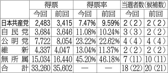 泉佐野市議選党派別開票結果