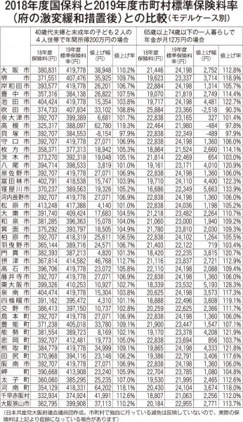保険料試算のコピー
