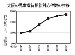 グラフのコピー