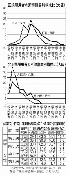 特集グラフのコピー