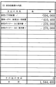 井上政治資金収支報告