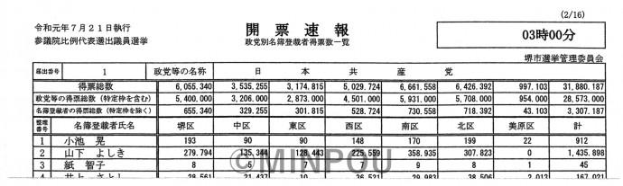 美原区の山下票が0票となっている堺市選管の確定開票結果