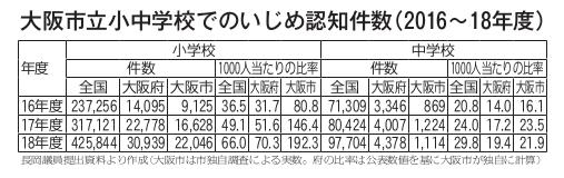 長岡議員提出資料より作成(大阪市は市独自調査による実数。府の比率は公表数値を基に大阪市が独自に計算)