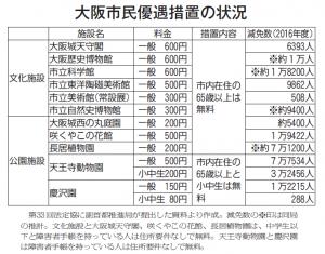 大阪市民優遇措置